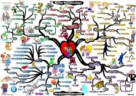 smx-spotlight-mind-map-keys-to-better-loving-relationships